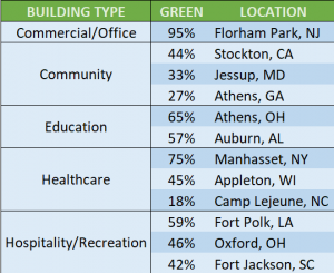 Where green buildings are found