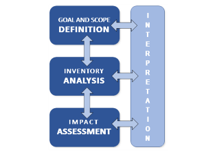 Life Cycle Assessment Phases